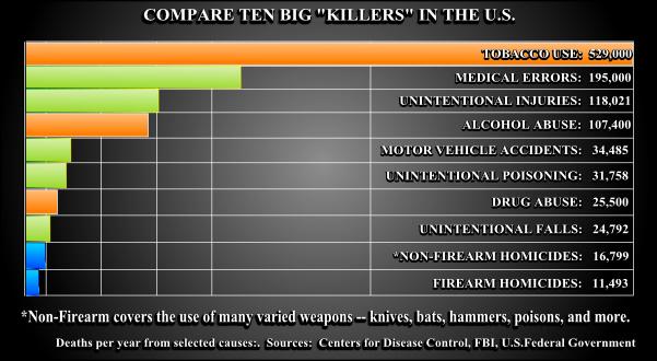 10-big-killers