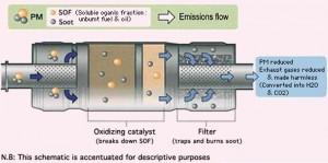 diesel particulate pic