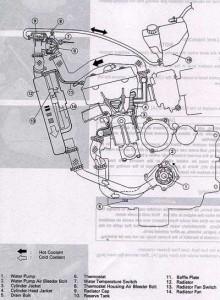 ZRX coolant change diagram
