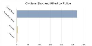 cvilians killed graphic