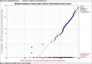 Weibull graph