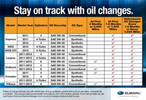 oil chage schedule