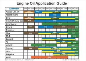 oil grade pic