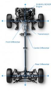 '16 Crosstrek symmetric AWD