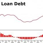debt lead